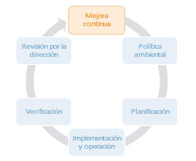 ISO 14001: Diseño e implementación de un Sistema de Gestión Ambiental