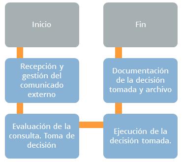 Iso 14001 flujograma nueva iso 14001 for Oficina xestion de multas concello de santiago