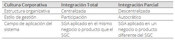 cuadro ISO 14001