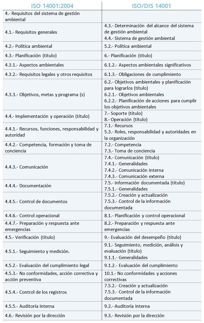 ISO 14001 comparativa