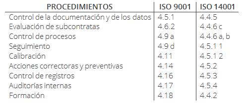 tabla ISO 14001