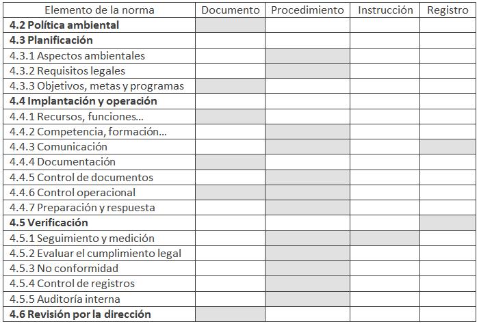 ISO 14001: ¿Qué tipo de documentación existe en un SGA?