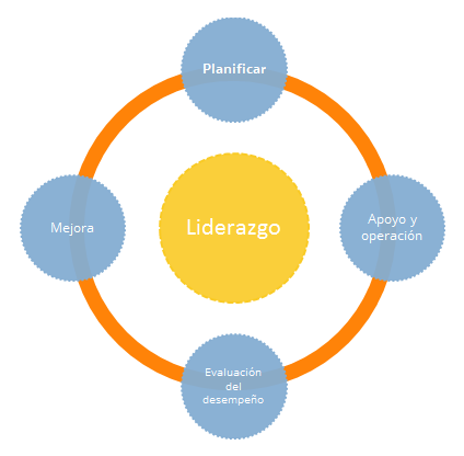 ISO 14001 versión 2015