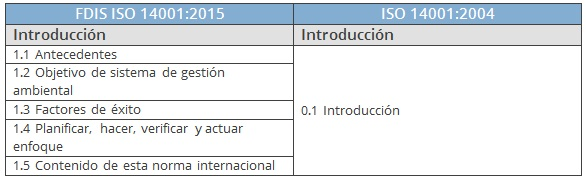 comparativa Introducción ISO 14001