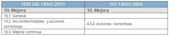 comparativa mejora ISO 14001