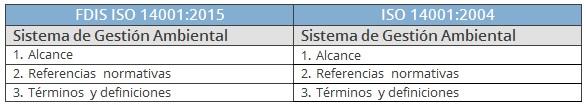comparativa 1. alcance ISO 14001