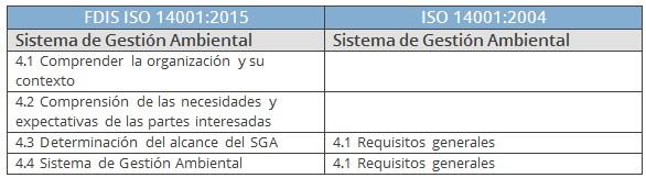 comparativa SGA ISO 14001
