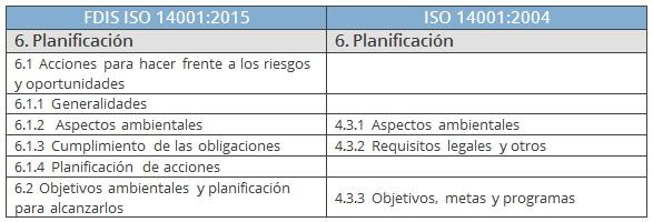 comparativa planificación ISO 14001