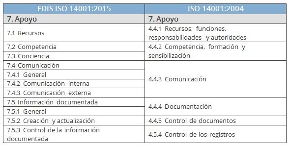 comparativa apoyo ISO 14001