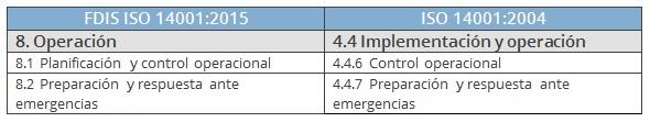 comparativa operación ISO 14001