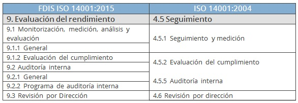 comparativa seguimiento ISO 14001